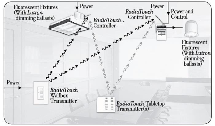 RadioTouch Diagram rta rs232 interface and controller radio touch room lutron radiora 2 wiring diagram at bayanpartner.co